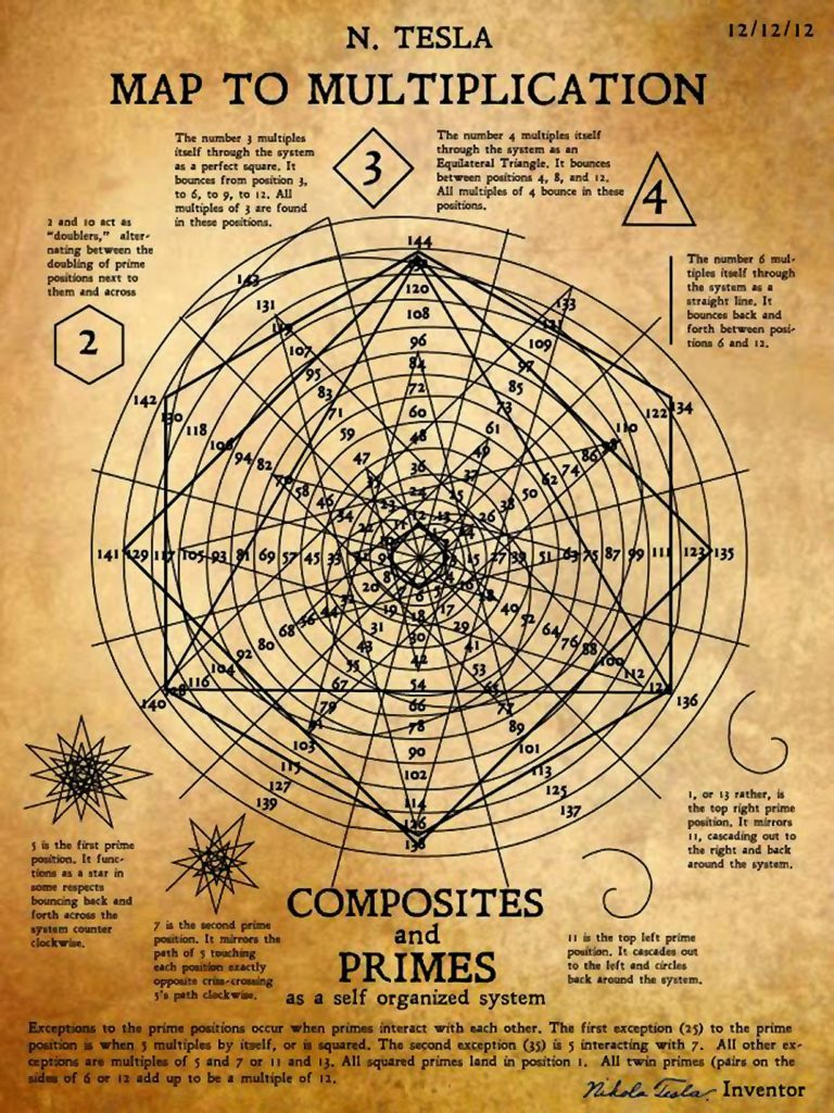 carte mathématique tesla